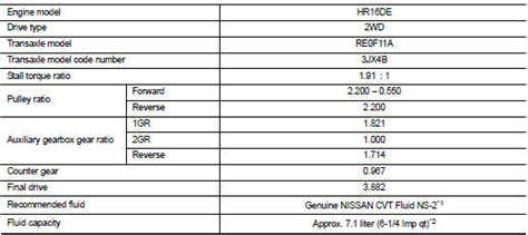 General Specification - Service data and specifications