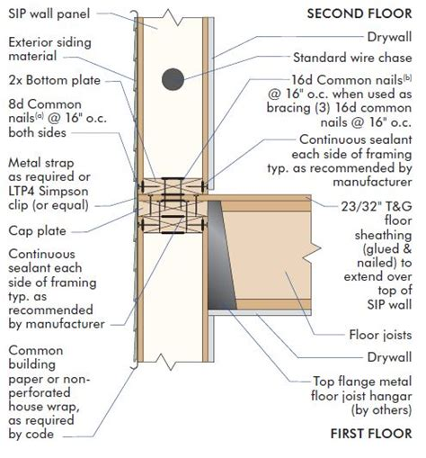 Structural Insulated Panels - Homeowner GC